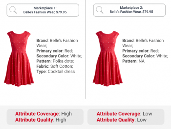 Product listing attributes for the same red dress on two competing marketplaces are rated as high or low by attribute & filter benchmarking